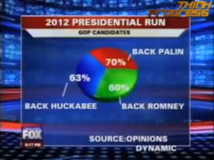 Presidential Run 2012 Fox News Pie Chart