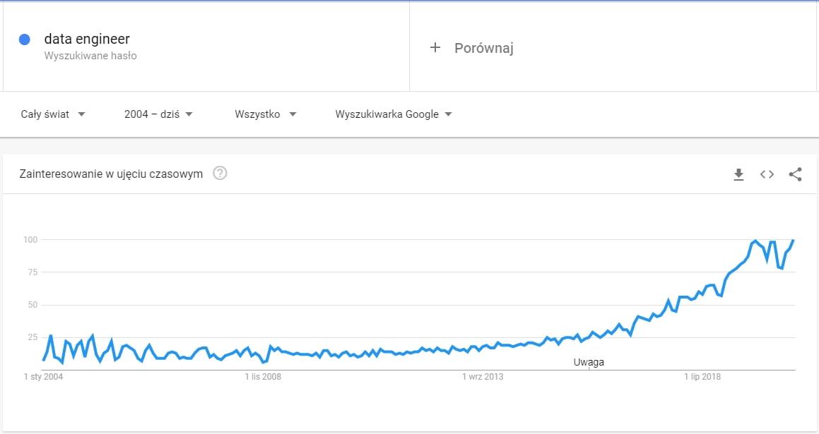 Trends z Google Trends dla frazy Data Engineer - inżynieria danych